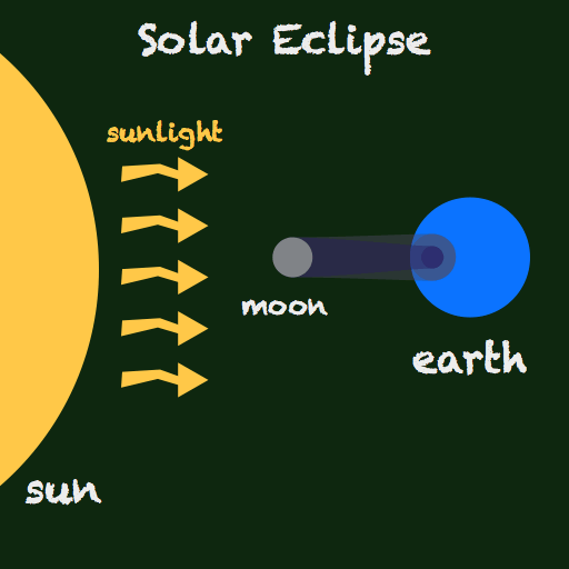 What S The Difference Between A Solar Eclipse A Lunar Eclipse And