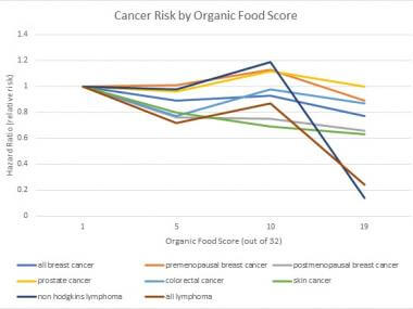 cancer risk by organic food score