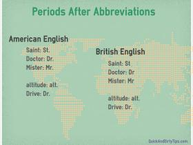 Periods After Abbreviations British American