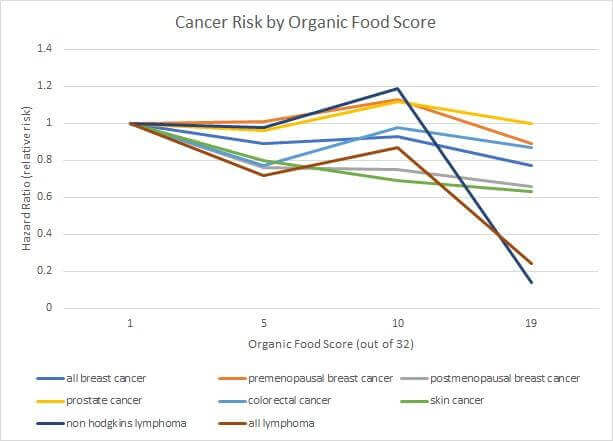 Does Eating Organic Reduce Cancer Risk?