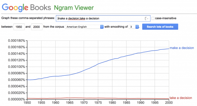 A Google Ngram chart showing that Americans don't use take a decision
