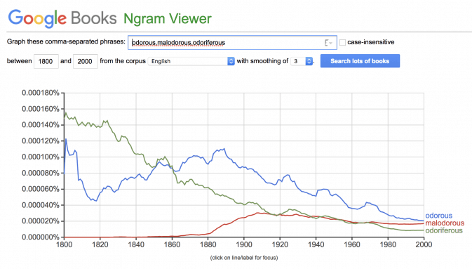 A Google Ngram chart comparing odorous, malodorous, and odoriferous