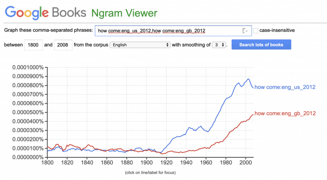 "A Google Ngram chart showing that ""how come"" is more common in American English."