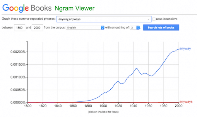 anyway anyways ngram