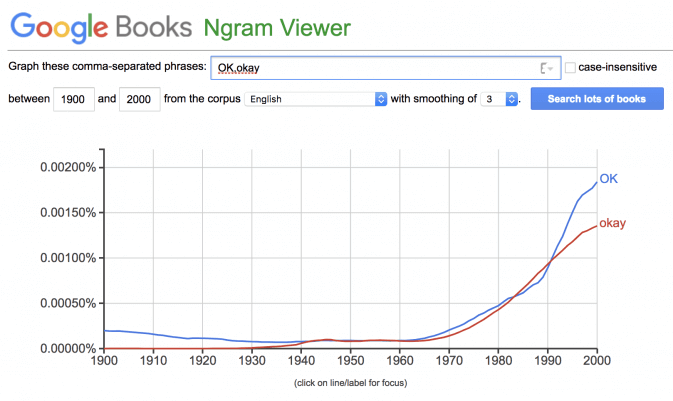 a Google Ngram showing that OK is the dominant spelling in all English in Google Books