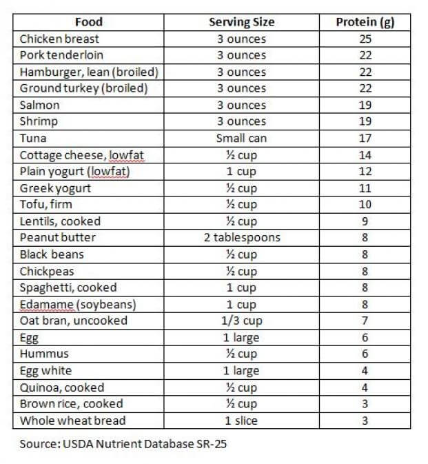 Nutrition Diva S Protein Cheat Sheet