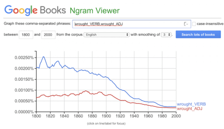 "A Google ngram showing the declining use of ""wrought"" as a verb."