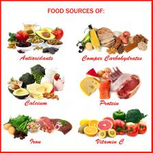 sources of fats in a balanced diet