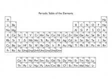 A Tour of the Periodic Table (Part 1)